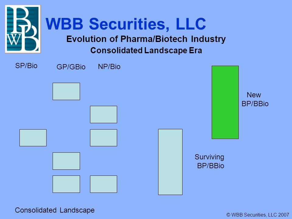 WBB Securities, LLC © WBB Securities, LLC 2007 Evolution of Pharma/Biotech Industry Tomorrows Landscape Era SP/BBioGP/BioNP/Bio New landscape anticipates another round of consolidation New BP/BBio Surviving BP/BBio