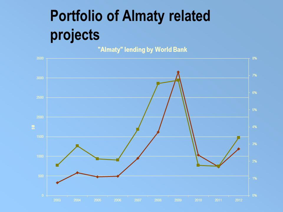 Portfolio of Almaty related projects