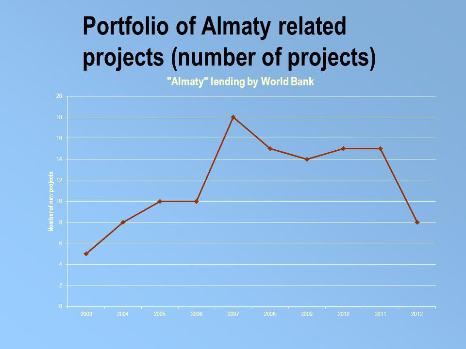 Portfolio of Almaty related projects (number of projects)