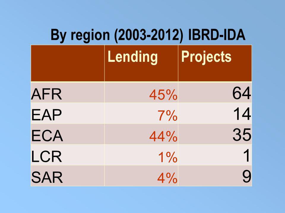 By region (2003-2012) IBRD-IDA LendingProjects AFR 45% 64 EAP 7% 14 ECA 44% 35 LCR 1% 1 SAR 4% 9