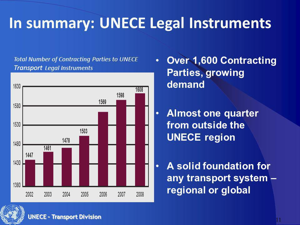 11 UNECE – Transport Division In summary: UNECE Legal Instruments Total Number of Contracting Parties to UNECE Transport Legal Instruments Over 1,600