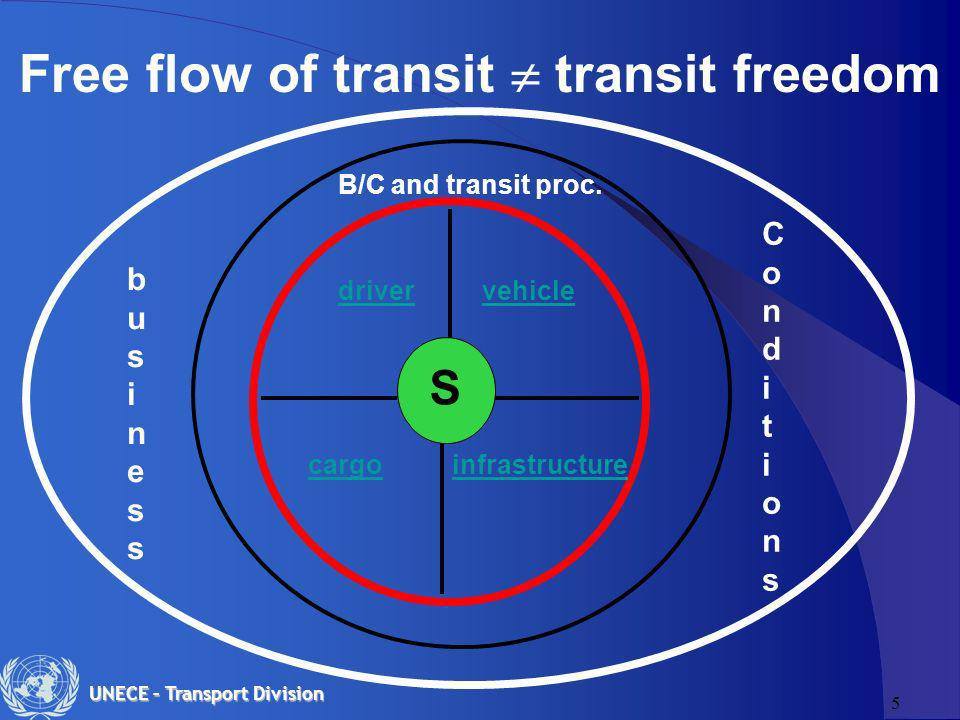 5 UNECE – Transport Division Free flow of transit transit freedom S drivervehicle cargoinfrastructure B/C and transit proc.