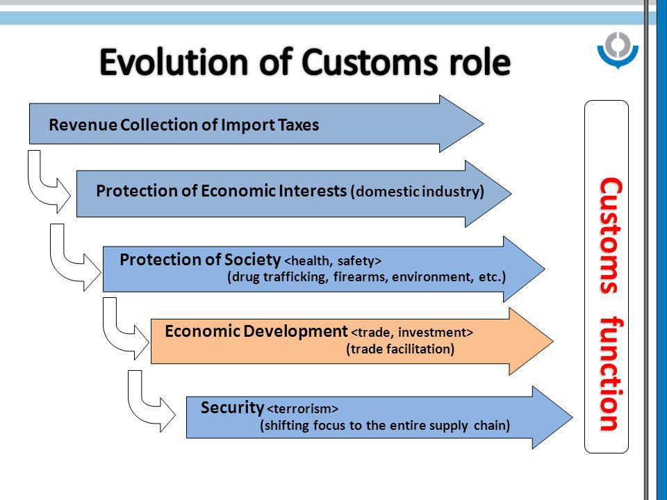 Revenue Collection of Import Taxes Protection of Society (drug trafficking, firearms, environment, etc.) Economic Development (trade facilitation) Cus