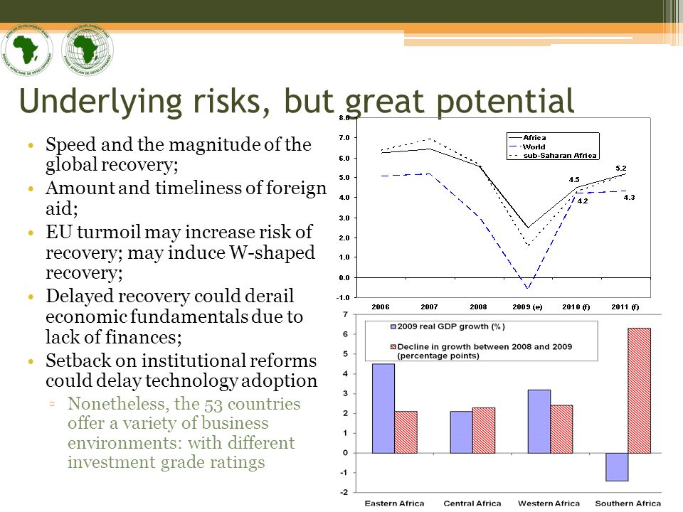 Africas Strong Performance in 2001-08 At about 6% annual growth, Africa among the fastest growing regions in 2001-08; rel.
