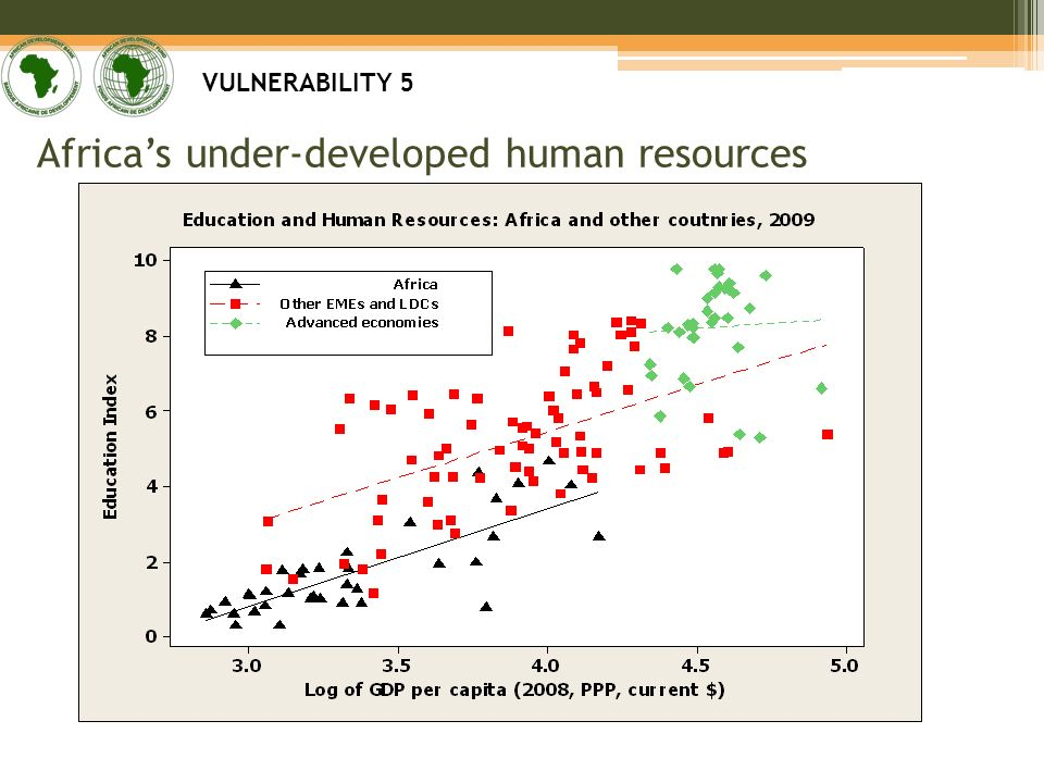 Africas under-developed human resources VULNERABILITY 5