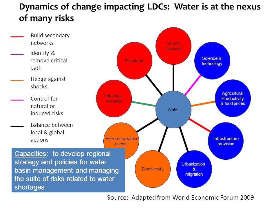 Dynamics of change impacting LDCs: Water is at the nexus of many risks Pandemic Infectious diseases Extreme weather events Biodiversity Urbanization & migration Infrastructure provision Agricultural Productivity & food prices Science & technology Chronic diseases Water Source: Adapted from World Economic Forum 2009 Build secondary networks Identify & remove critical path Hedge against shocks Control for natural or induced risks Balance between local & global actions Capacities: to develop regional strategy and policies for water basin management and managing the suite of risks related to water shortages