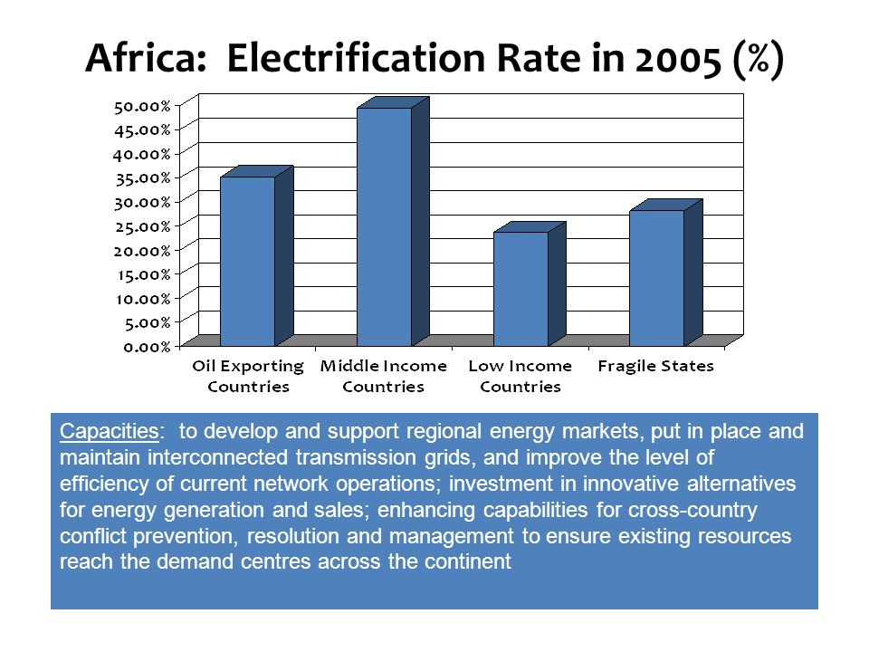 Africa: Electrification Rate in 2005 (%) Energy trade: Limited at present, no regional markets, no interconnectivity Inefficiency: In operations and m