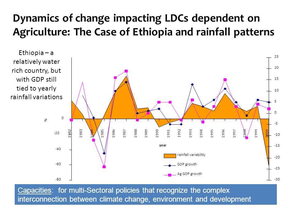 Dynamics of change impacting LDCs dependent on Agriculture: The Case of Ethiopia and rainfall patterns -80 -60 -40 -20 0 1982 1983198419851986 1987198