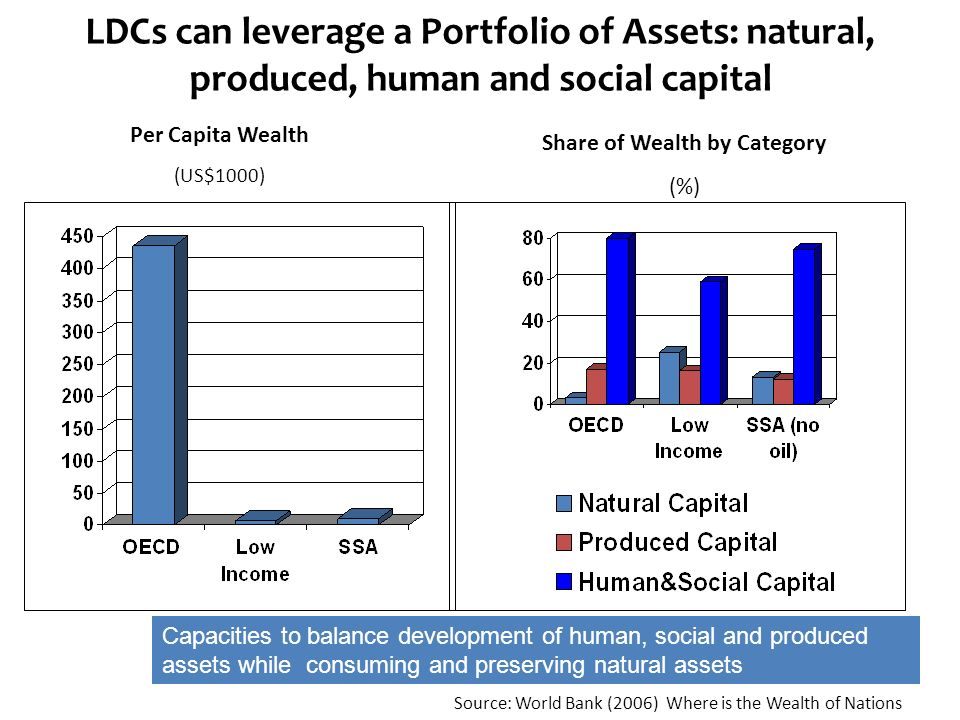 LDCs can leverage a Portfolio of Assets: natural, produced, human and social capital Per Capita Wealth (US$1000) Share of Wealth by Category (%) Source: World Bank (2006) Where is the Wealth of Nations Capacities to balance development of human, social and produced assets while consuming and preserving natural assets