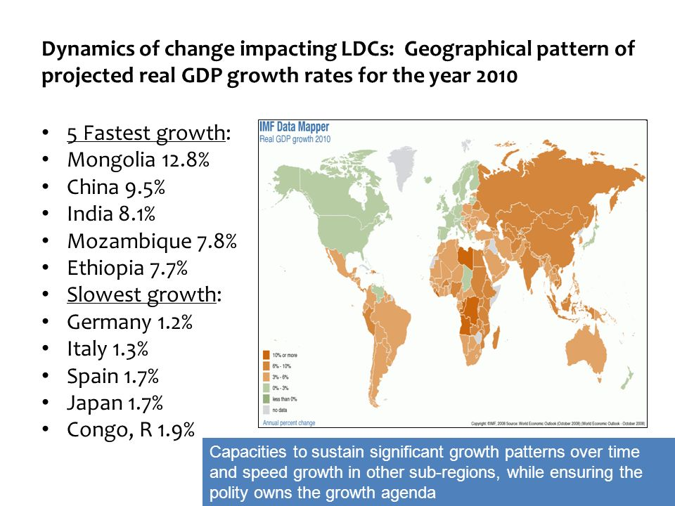 5 Fastest growth: Mongolia 12.8% China 9.5% India 8.1% Mozambique 7.8% Ethiopia 7.7% Slowest growth: Germany 1.2% Italy 1.3% Spain 1.7% Japan 1.7% Con