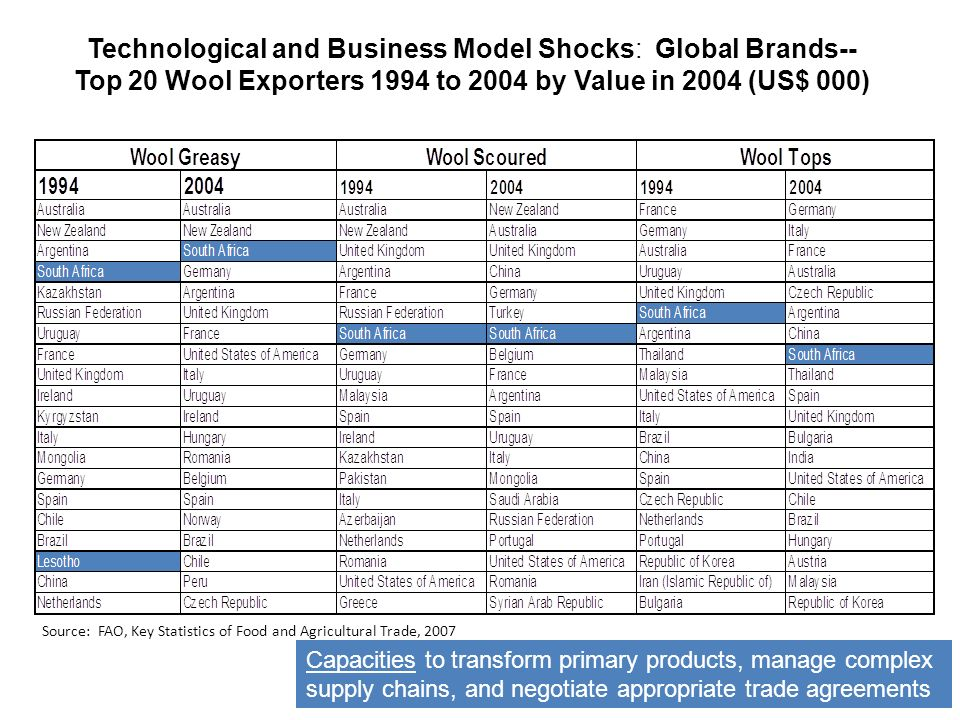Technological and Business Model Shocks: Global Brands-- Top 20 Wool Exporters 1994 to 2004 by Value in 2004 (US$ 000) Source: FAO, Key Statistics of