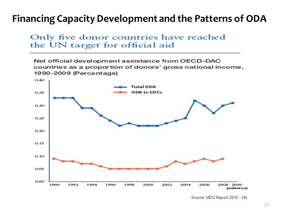 Source: MDG Report 2010 - UN Financing Capacity Development and the Patterns of ODA 27