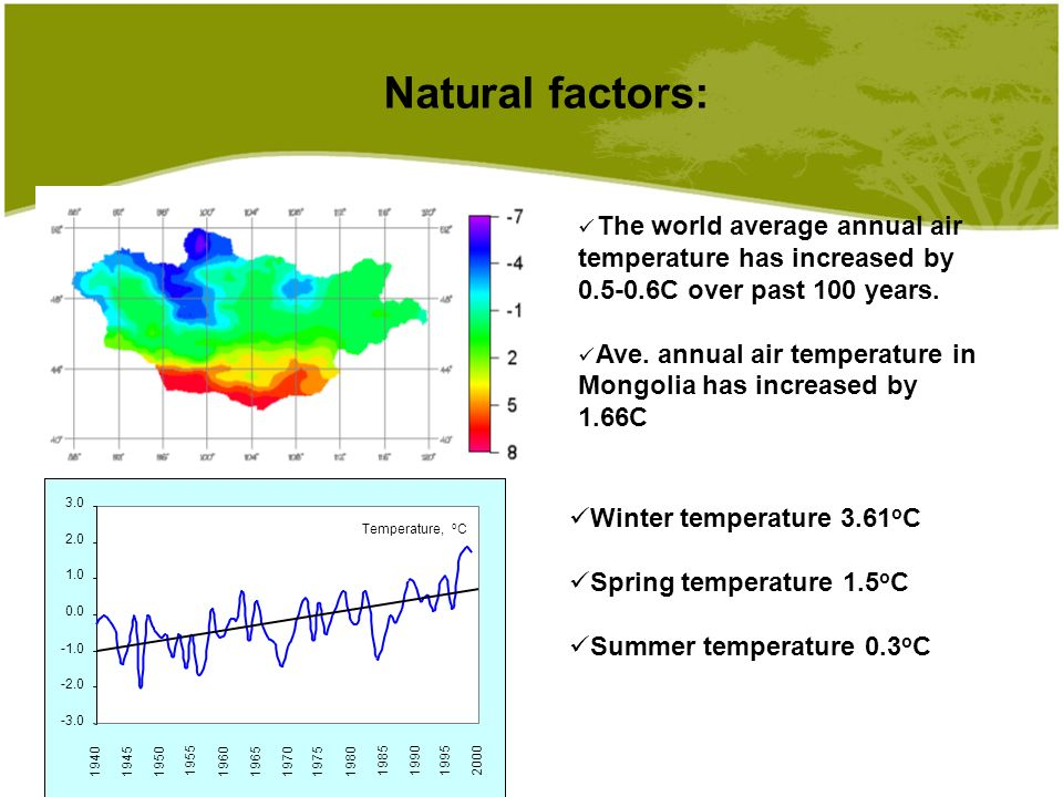 Natural factors: Winter temperature 3.61 o C Spring temperature 1.5 o C Summer temperature 0.3 o C The world average annual air temperature has increased by 0.5-0.6C over past 100 years.