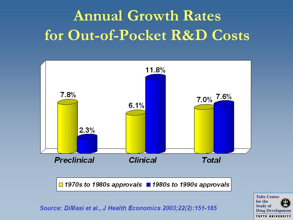 Annual Growth Rates for Out-of-Pocket R&D Costs Source: DiMasi et al., J Health Economics 2003;22(2):151-185