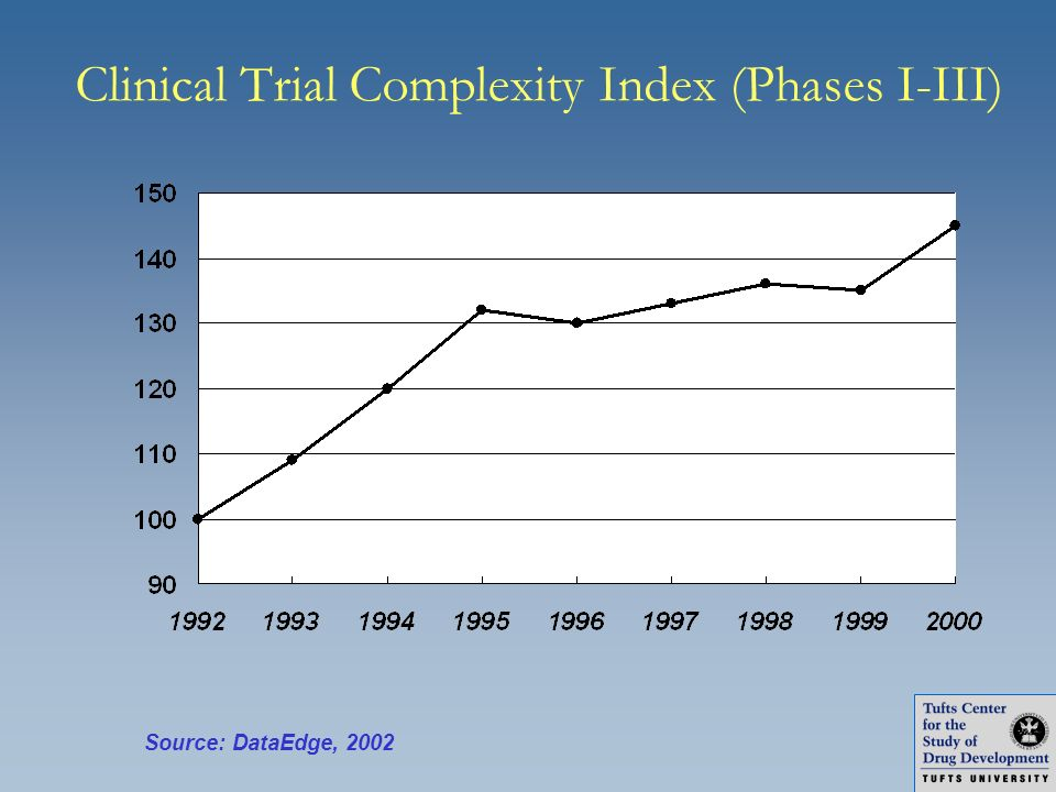 Clinical Trial Complexity Index (Phases I-III) Source: DataEdge, 2002