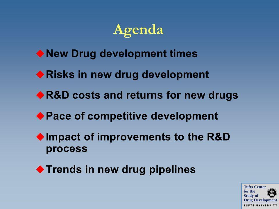 Agenda u New Drug development times u Risks in new drug development u R&D costs and returns for new drugs u Pace of competitive development u Impact o