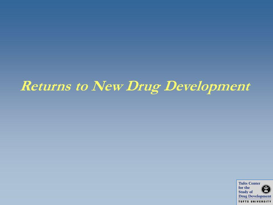 Returns to New Drug Development