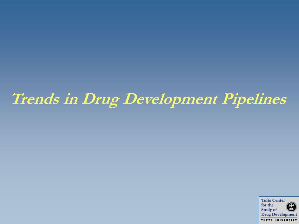 Trends in Drug Development Pipelines