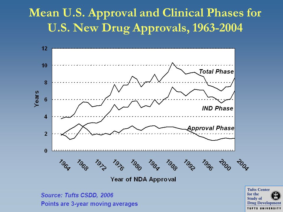 Total Phase IND Phase Approval Phase Points are 3-year moving averages Mean U.S. Approval and Clinical Phases for U.S. New Drug Approvals, 1963-2004 S