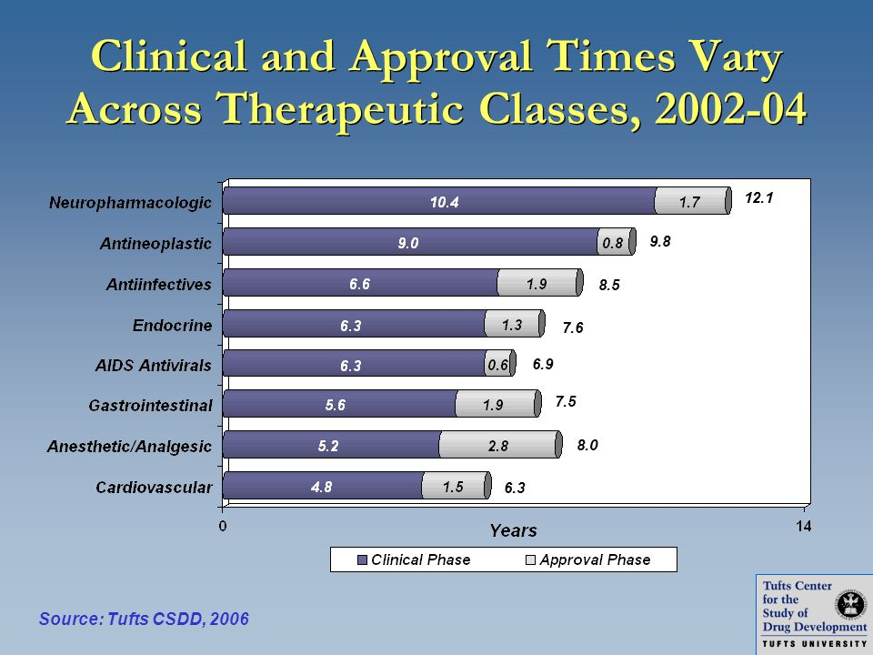 Clinical and Approval Times Vary Across Therapeutic Classes, 2002-04 12.1 7.6 8.5 7.5 8.0 6.3 9.8 Source: Tufts CSDD, 2006 6.9