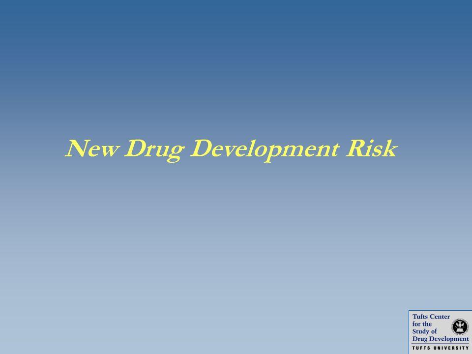 New Drug Development Risk