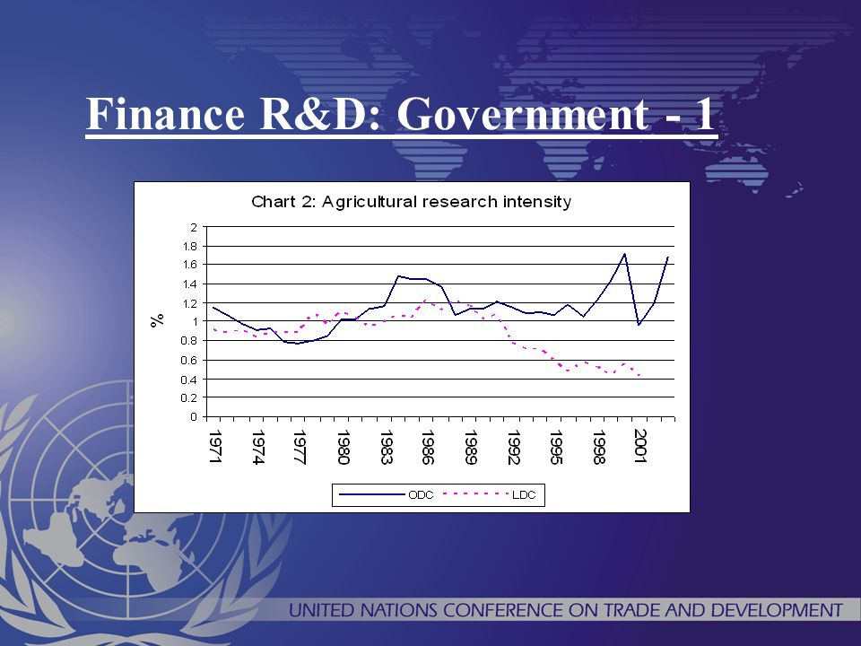 Finance R&D: Government - 1