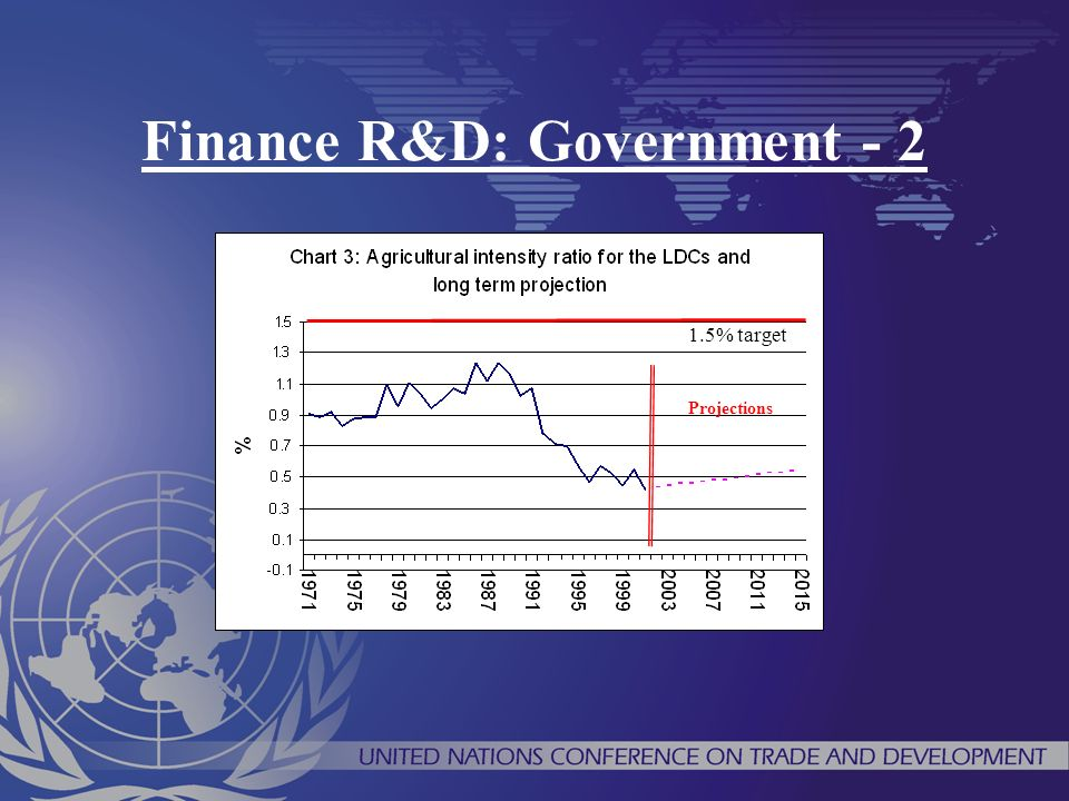 Finance R&D: Government - 2 1.5% target Projections