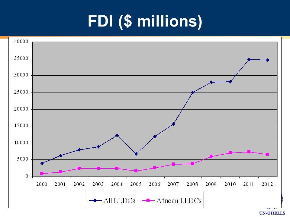 UN-OHRLLS FDI ($ millions)