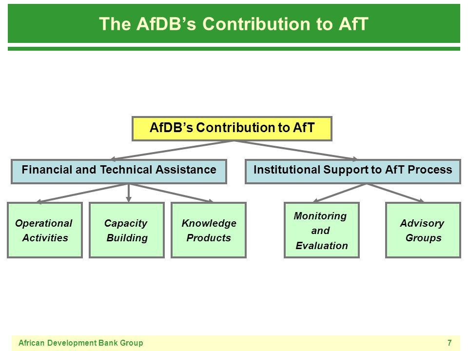 African Development Bank Group7 The AfDBs Contribution to AfT AfDBs Contribution to AfT Institutional Support to AfT ProcessFinancial and Technical Assistance Operational Activities Capacity Building Monitoring and Evaluation Advisory Groups Knowledge Products