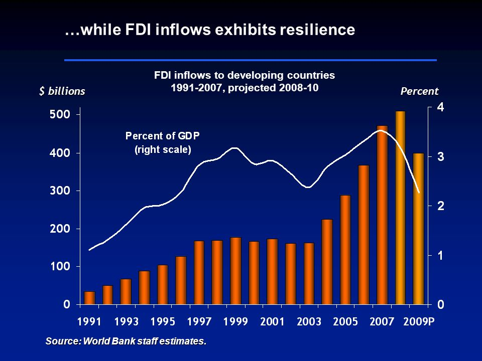$ billions FDI inflows to developing countries 1991-2007, projected 2008-10 …while FDI inflows exhibits resilience Source: World Bank staff estimates.