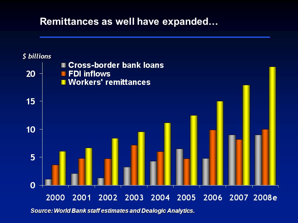 $ billions Remittances as well have expanded… Source: World Bank staff estimates and Dealogic Analytics.