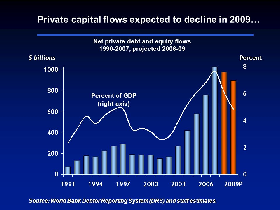 $ billions Net private debt and equity flows 1990-2007, projected 2008-09 Percent Percent of GDP (right axis) Private capital flows expected to decline in 2009… Source: World Bank Debtor Reporting System (DRS) and staff estimates.