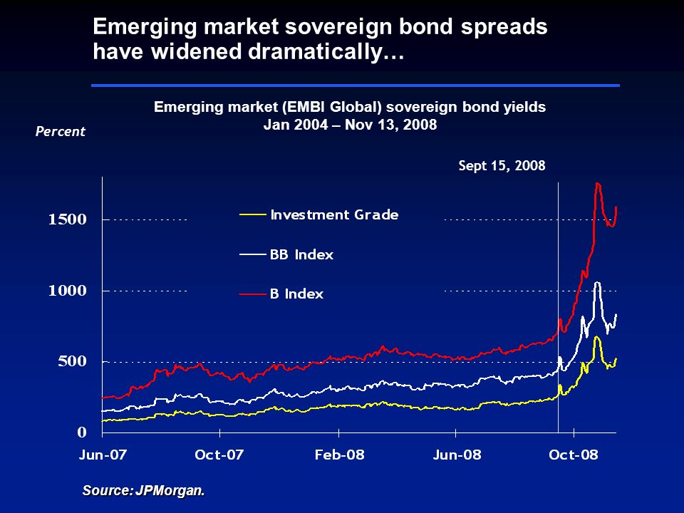 Emerging market sovereign bond spreads have widened dramatically… Percent Emerging market (EMBI Global) sovereign bond yields Jan 2004 – Nov 13, 2008 Sept 15, 2008 Source: JPMorgan.