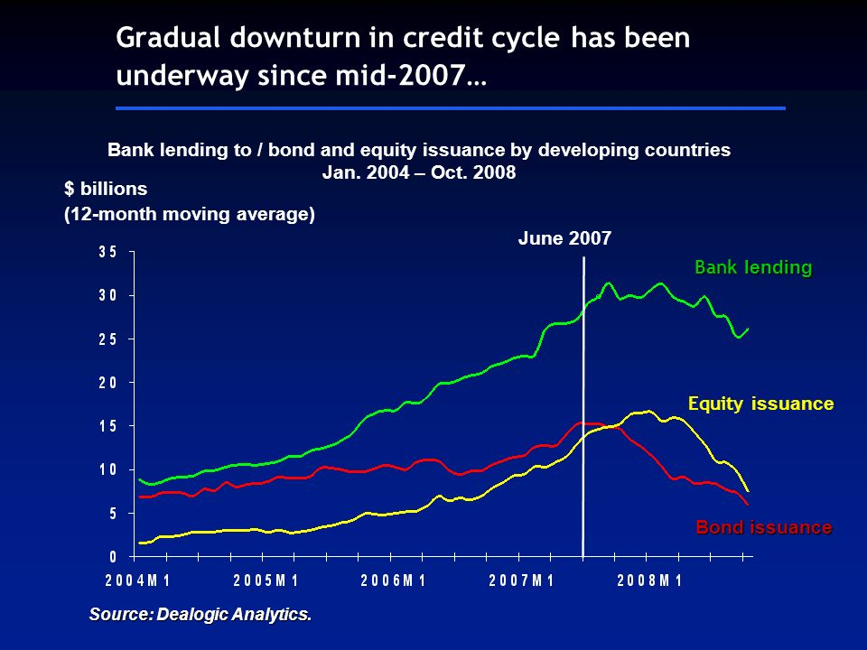 $ billions (12-month moving average) Bond issuance Gradual downturn in credit cycle has been underway since mid-2007… Bank lending to / bond and equity issuance by developing countries Jan.