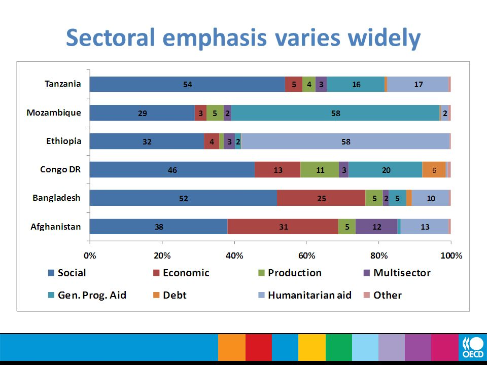 Sectoral emphasis varies widely