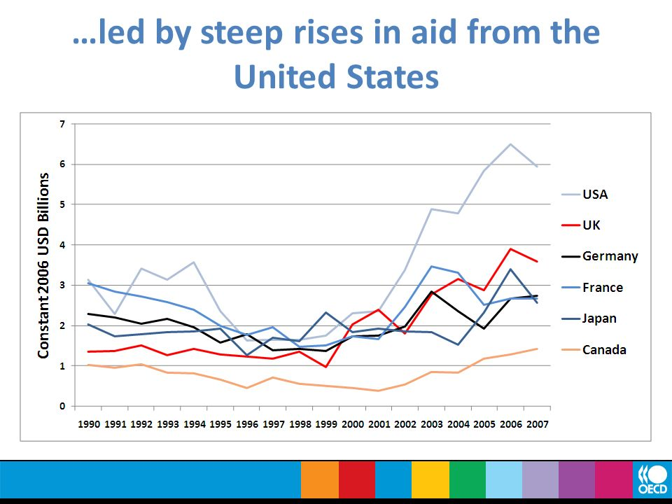 …led by steep rises in aid from the United States
