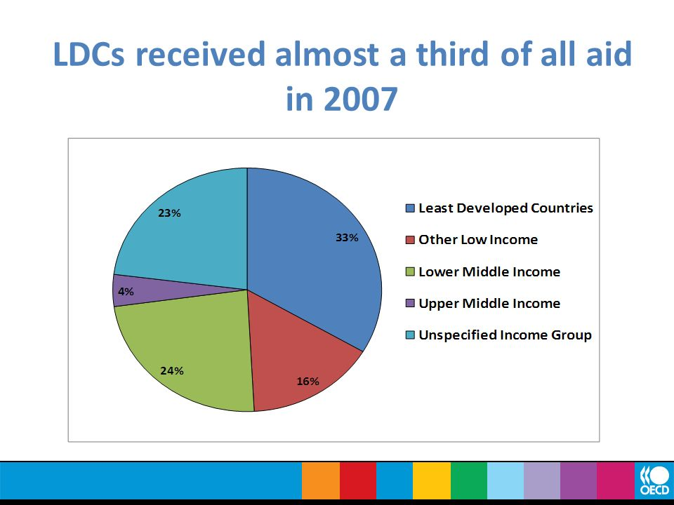 LDCs received almost a third of all aid in 2007