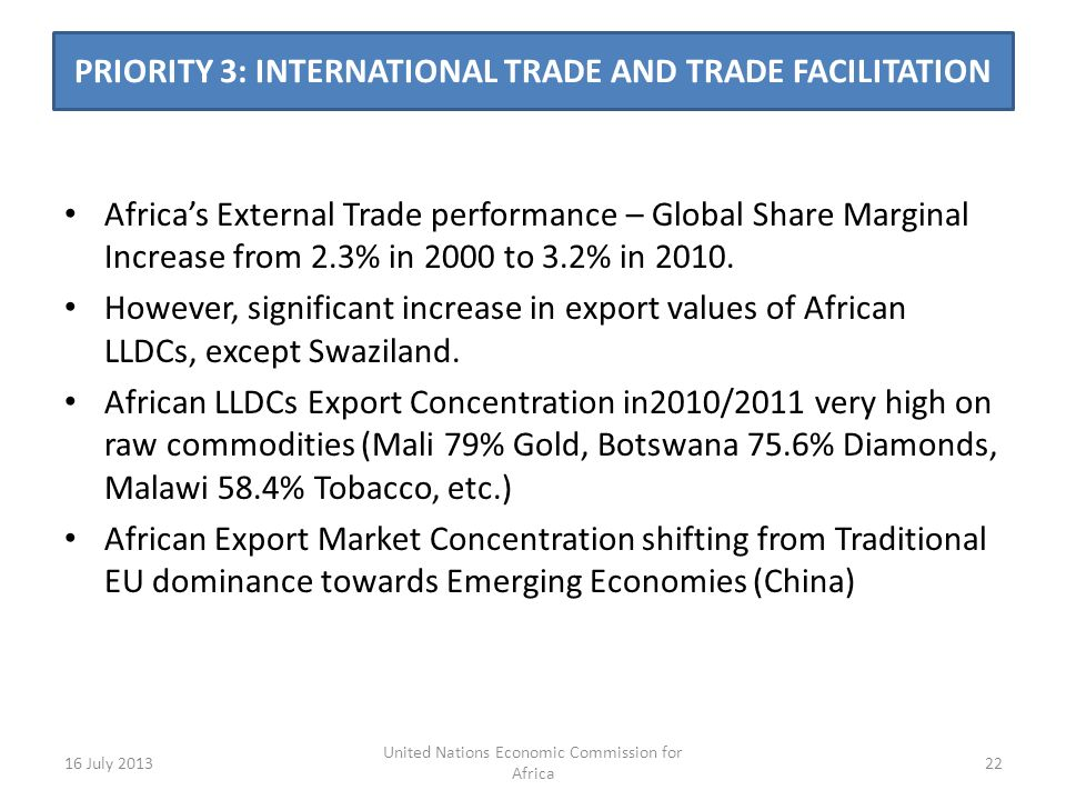 PRIORITY 3: INTERNATIONAL TRADE AND TRADE FACILITATION Africas External Trade performance – Global Share Marginal Increase from 2.3% in 2000 to 3.2% in 2010.