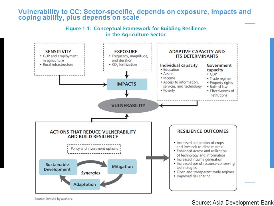 Vulnerability to CC: Sector-specific, depends on exposure, impacts and coping ability, plus depends on scale Source: Asia Development Bank