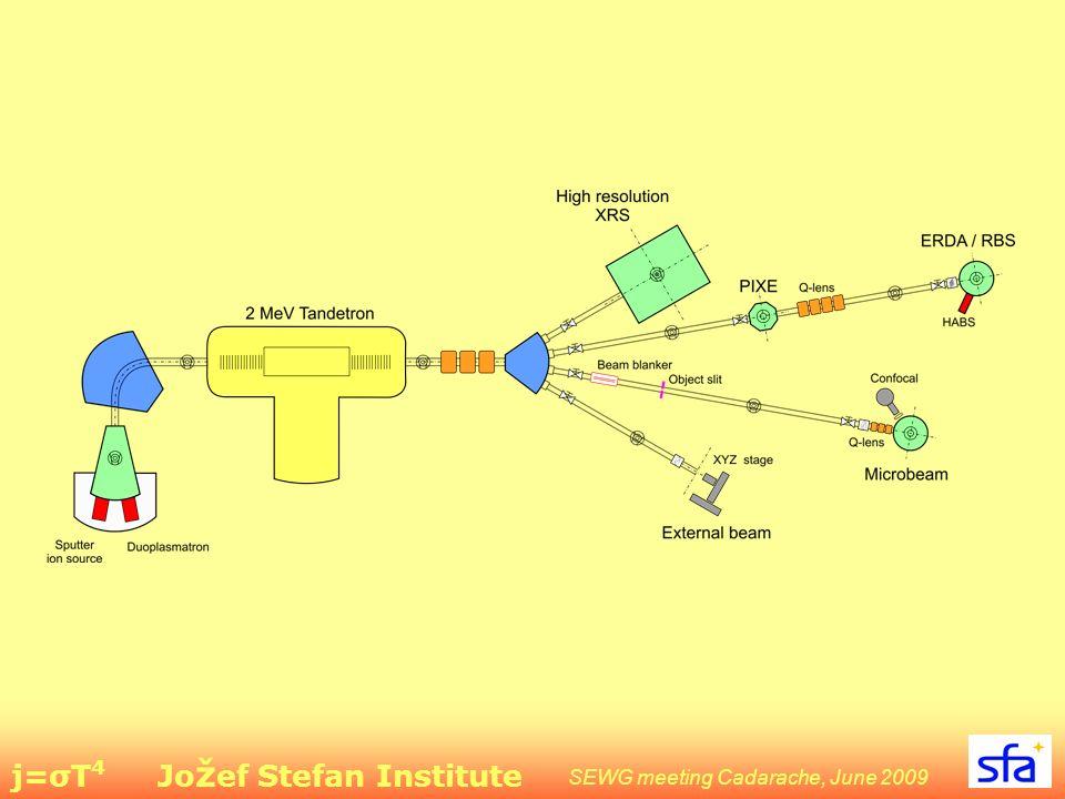 j=σT 4 Jo ž ef Stefan Institute SEWG meeting Cadarache, June 2009