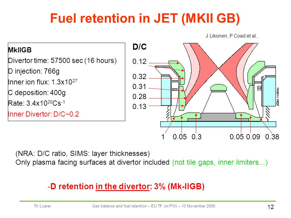 12 Th LoarerGas balance and fuel retention – EU TF on PWI – 13 November 2006 D/C 0.12 0.090.05 0.32 0.31 0.28 0.13 10.050.30.38 Fuel retention in JET (MKII GB) (NRA: D/C ratio, SIMS: layer thicknesses) Only plasma facing surfaces at divertor included (not tile gaps, inner limiters...) MkIIGB Divertor time: 57500 sec (16 hours) D injection: 766g Inner ion flux: 1.3x10 27 C deposition: 400g Rate: 3.4x10 20 Cs -1 Inner Divertor: D/C~0.2 J Likonen, P Coad et al., -D retention in the divertor: 3% (Mk-IIGB)