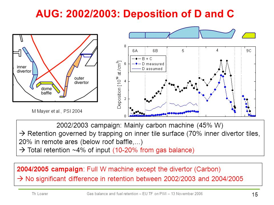 15 Th LoarerGas balance and fuel retention – EU TF on PWI – 13 November 2006 2002/2003 campaign: Mainly carbon machine (45% W) Retention governed by trapping on inner tile surface (70% inner divertor tiles, 20% in remote ares (below roof baffle,...) Total retention ~4% of input (10-20% from gas balance) 2004/2005 campaign: Full W machine except the divertor (Carbon) No significant difference in retention between 2002/2003 and 2004/2005 AUG: 2002/2003: Deposition of D and C M Mayer et al., PSI 2004