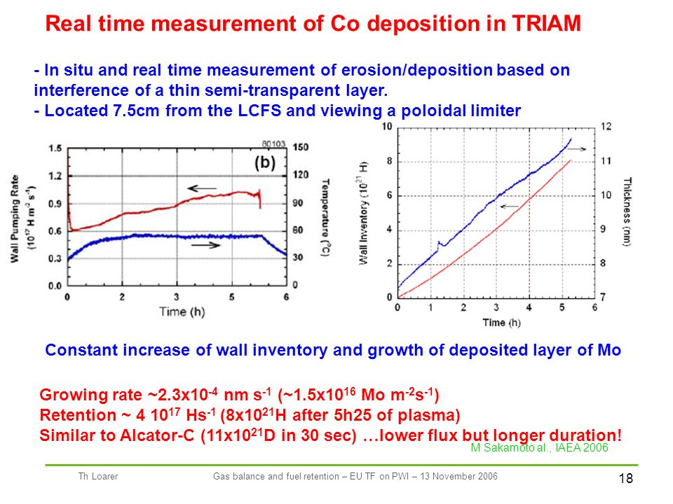 18 Th LoarerGas balance and fuel retention – EU TF on PWI – 13 November 2006 M Sakamoto al., IAEA 2006 Real time measurement of Co deposition in TRIAM - In situ and real time measurement of erosion/deposition based on interference of a thin semi-transparent layer.