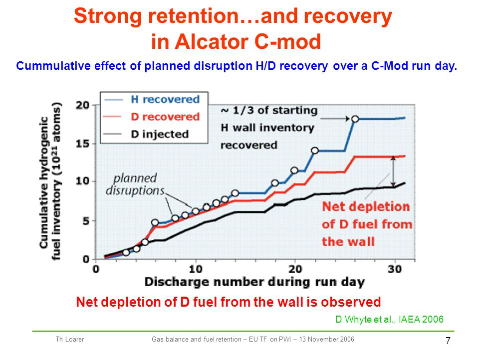 7 Th LoarerGas balance and fuel retention – EU TF on PWI – 13 November 2006 D Whyte et al., IAEA 2006 Strong retention…and recovery in Alcator C-mod Net depletion of D fuel from the wall is observed Cummulative effect of planned disruption H/D recovery over a C-Mod run day.