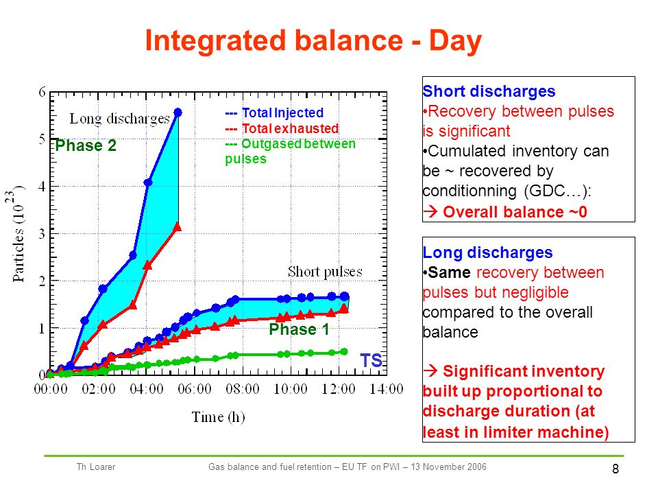 8 Th LoarerGas balance and fuel retention – EU TF on PWI – 13 November 2006 Integrated balance - Day --- Total Injected --- Total exhausted --- Outgased between pulses TS Short discharges Recovery between pulses is significant Cumulated inventory can be ~ recovered by conditionning (GDC…): Overall balance ~0 Long discharges Same recovery between pulses but negligible compared to the overall balance Significant inventory built up proportional to discharge duration (at least in limiter machine) Phase 1 Phase 2