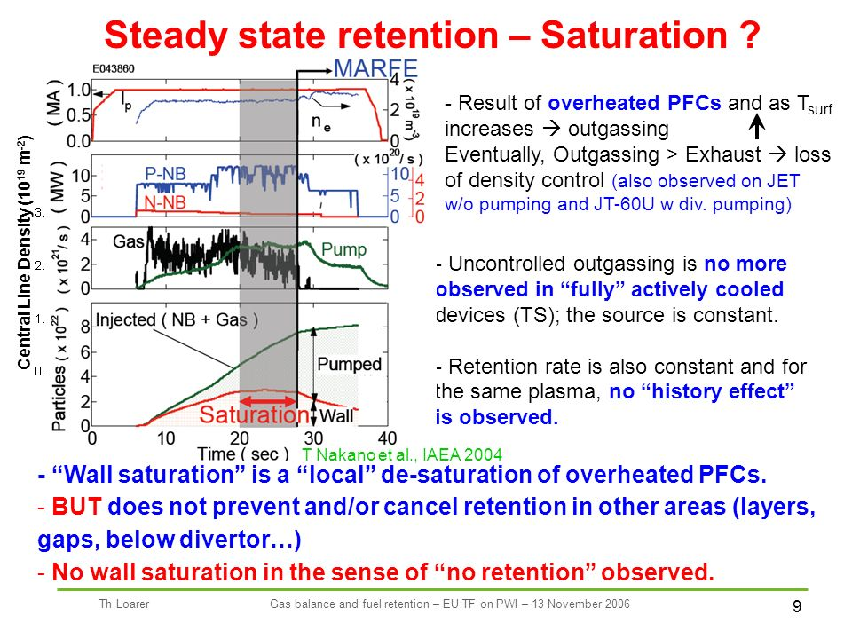 9 Th LoarerGas balance and fuel retention – EU TF on PWI – 13 November 2006 Steady state retention – Saturation .