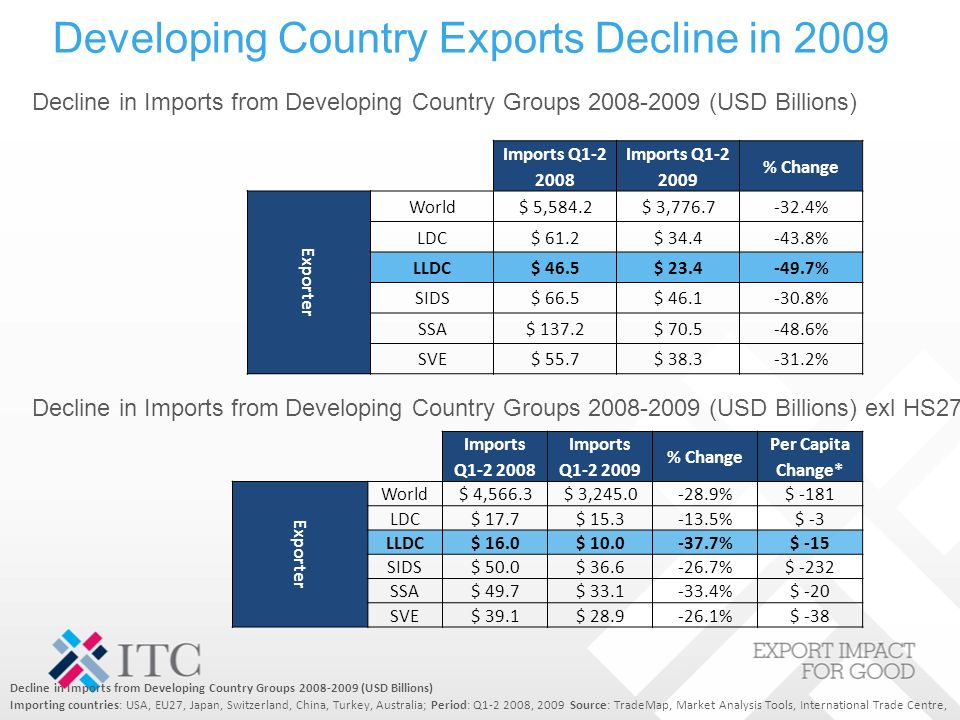 Developing Country Exports Decline in 2009 Decline in Imports from Developing Country Groups 2008-2009 (USD Billions) Importing countries: USA, EU27, Japan, Switzerland, China, Turkey, Australia; Period: Q1-2 2008, 2009 Source: TradeMap, Market Analysis Tools, International Trade Centre, Decline in Imports from Developing Country Groups 2008-2009 (USD Billions) Imports Q1-2 2008 Imports Q1-2 2009 % Change Exporter World$ 5,584.2$ 3,776.7-32.4% LDC$ 61.2$ 34.4-43.8% LLDC$ 46.5$ 23.4-49.7% SIDS$ 66.5$ 46.1-30.8% SSA$ 137.2$ 70.5-48.6% SVE$ 55.7$ 38.3-31.2% Imports Q1-2 2008 Imports Q1-2 2009 % Change Per Capita Change* Exporter World$ 4,566.3$ 3,245.0-28.9%$ -181 LDC$ 17.7$ 15.3-13.5%$ -3 LLDC$ 16.0$ 10.0-37.7%$ -15 SIDS$ 50.0$ 36.6-26.7%$ -232 SSA$ 49.7$ 33.1-33.4%$ -20 SVE$ 39.1$ 28.9-26.1%$ -38 Decline in Imports from Developing Country Groups 2008-2009 (USD Billions) exl HS27