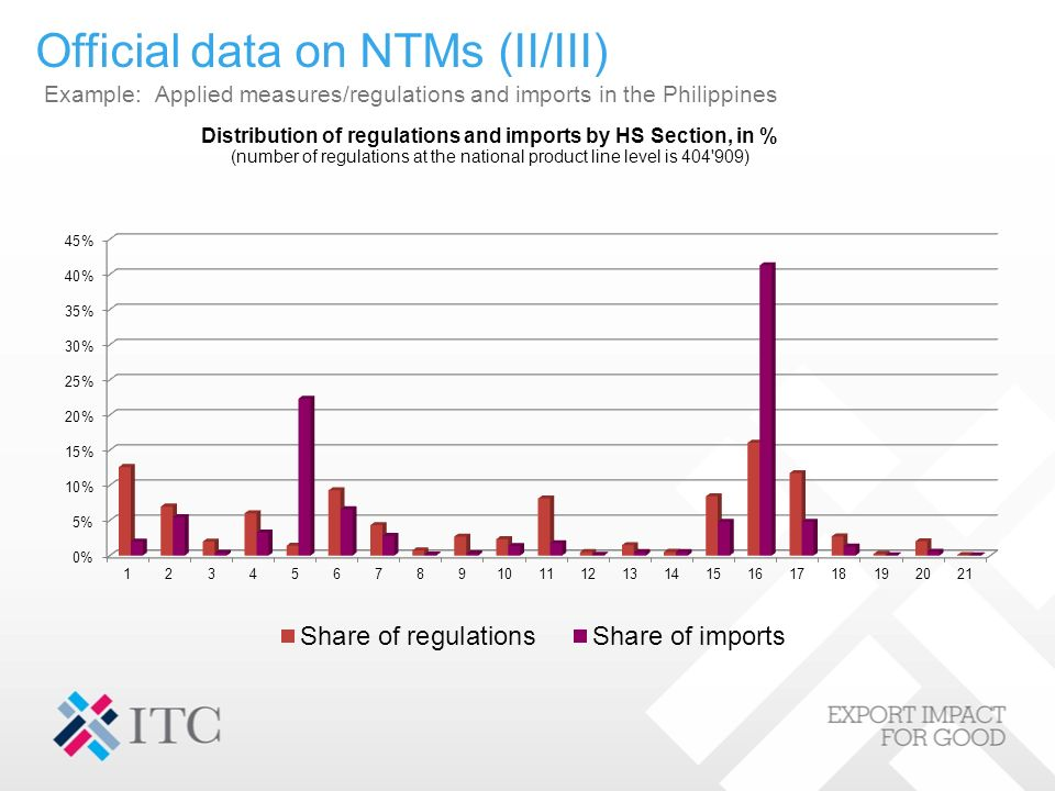 Official data on NTMs (II/III) Example: Applied measures/regulations and imports in the Philippines