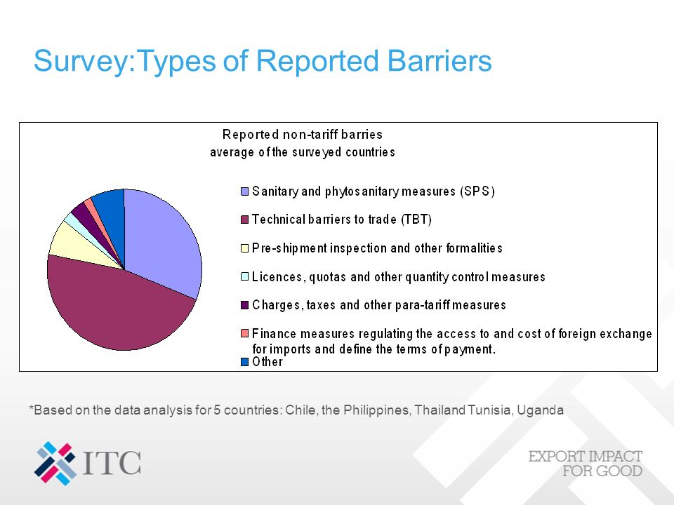 Survey:Types of Reported Barriers *Based on the data analysis for 5 countries: Chile, the Philippines, Thailand Tunisia, Uganda