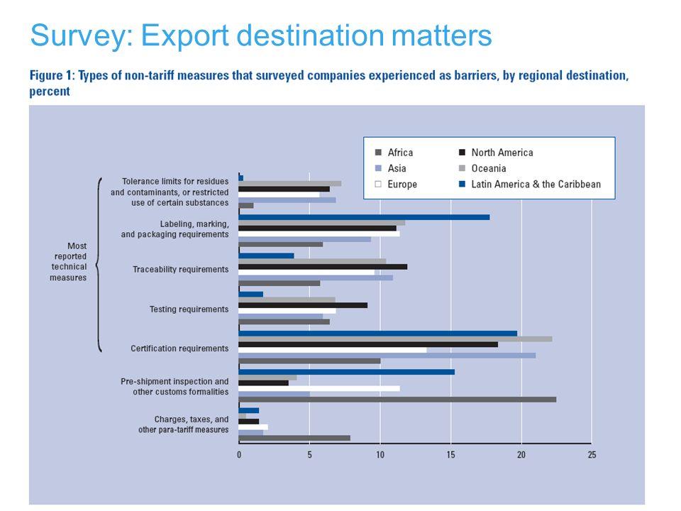 Survey: Export destination matters